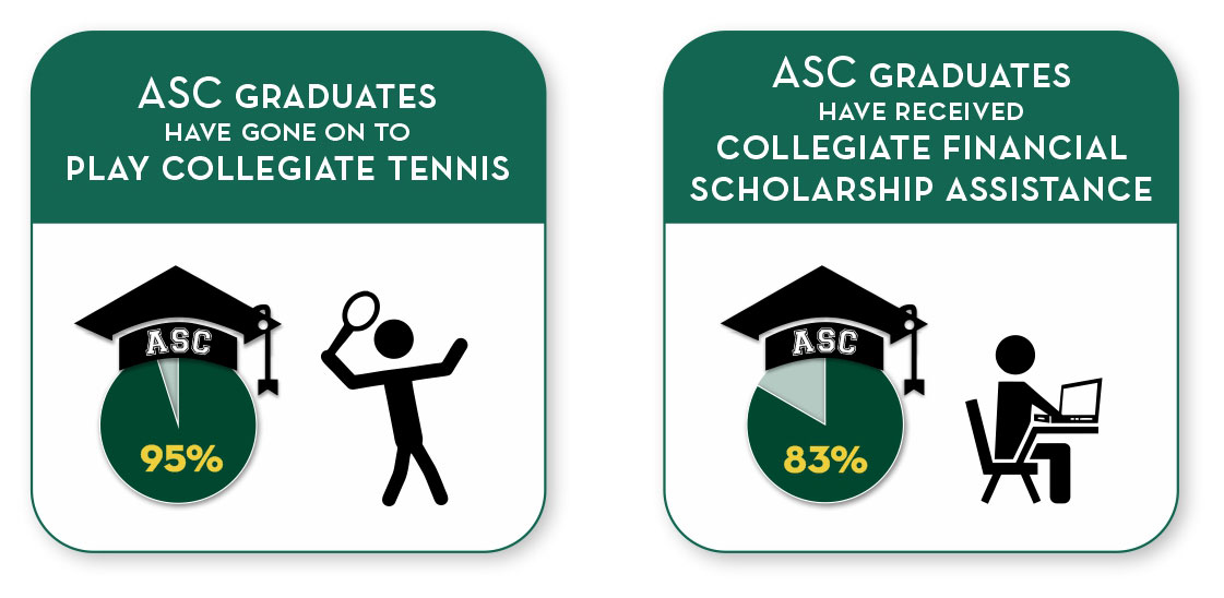 95% ASC graduates have gone on to play collegiate tennis. 83% ASC graduates have received collegiate financial scholarship assistance